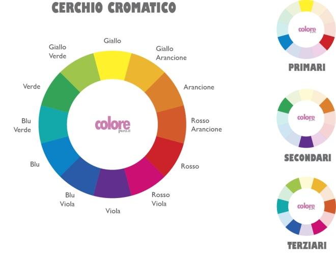 cerchio_cromatico